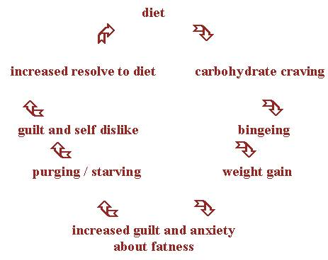 Binge eating disorder